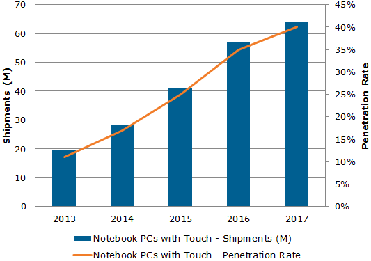 DisplaySearch_Worldwide Notebook PC with Touch Shipment Forecast_131125