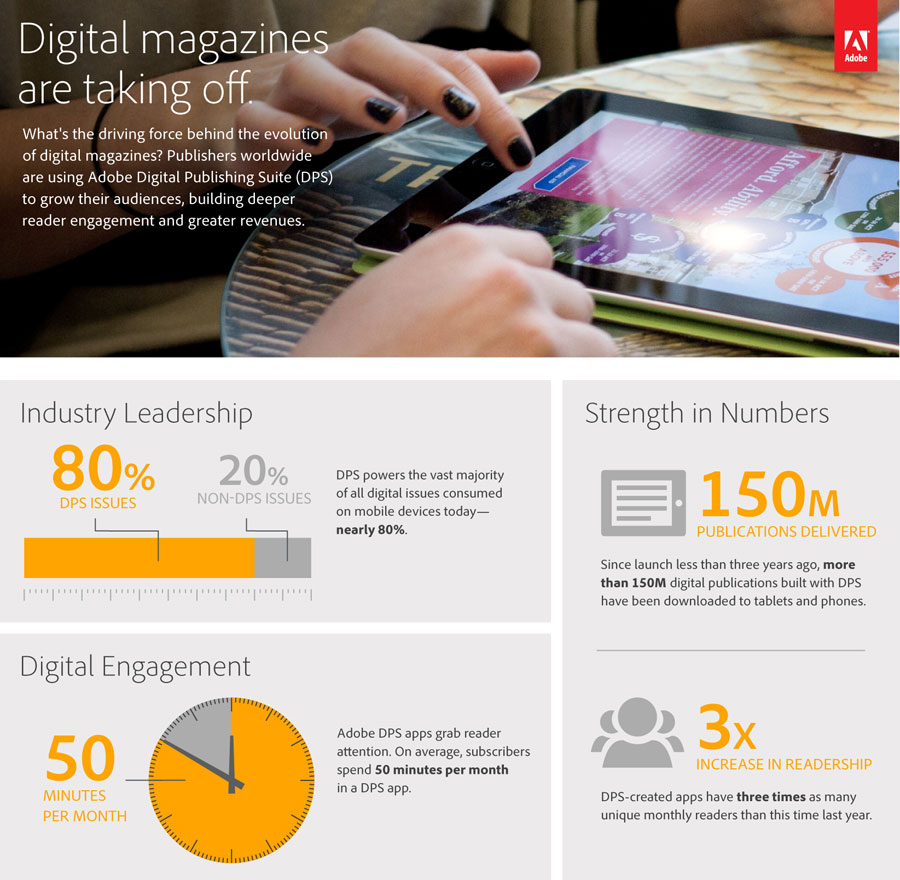 Adobe_DPS_Readership_Infographic