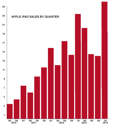 Apple-iPad-sales-Chart
