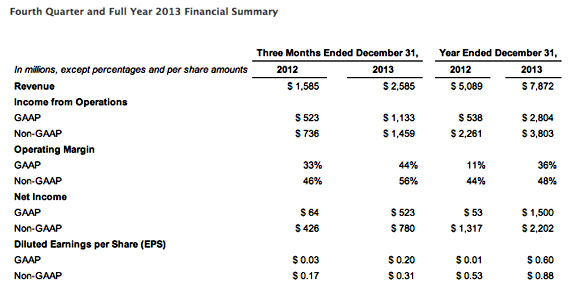Facebook-Q4-2013-earnings
