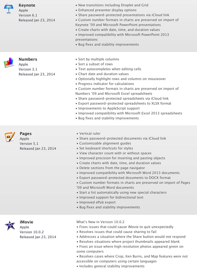 iWork-updates-screen