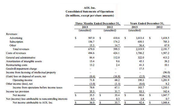 AOL-earnings-2013