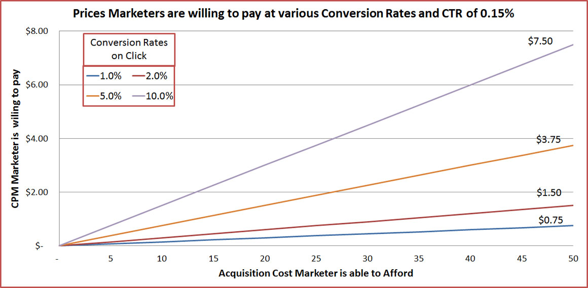 Conversion-Rates-and-CPM-Prices