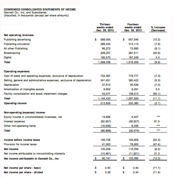 Gannett-earnings-0214