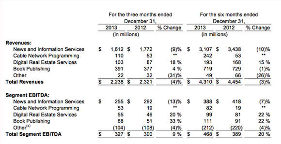NewsCorp-earnings-Q2