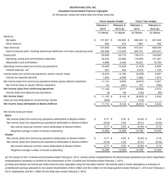 BooksaMillion-earnings
