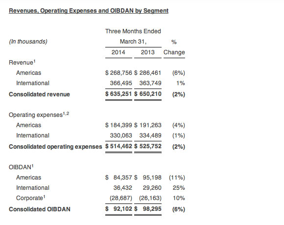 ClearChannel-earnings-Q1-2014