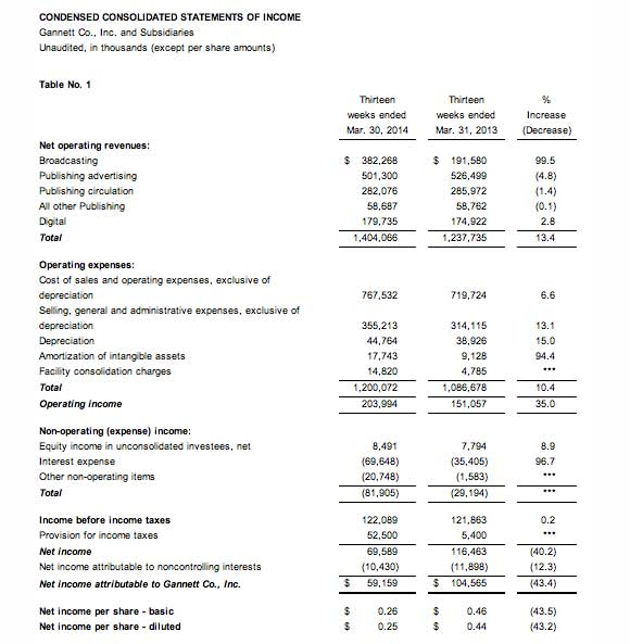 Gannett-Q1-2014-earnings