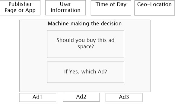 Machine-to-optimize-Ads