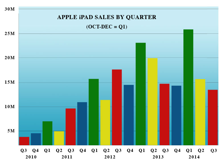 Apple-iPad-sales-Chart3