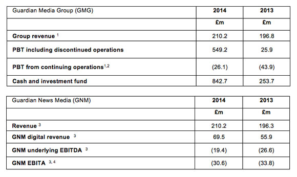 GMG-2013-14earnings
