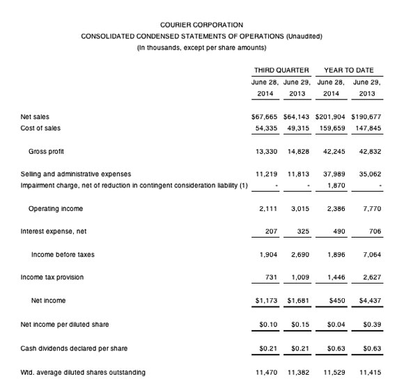 Courier-earnings