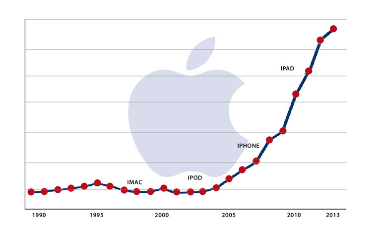 Apple-rev-chart