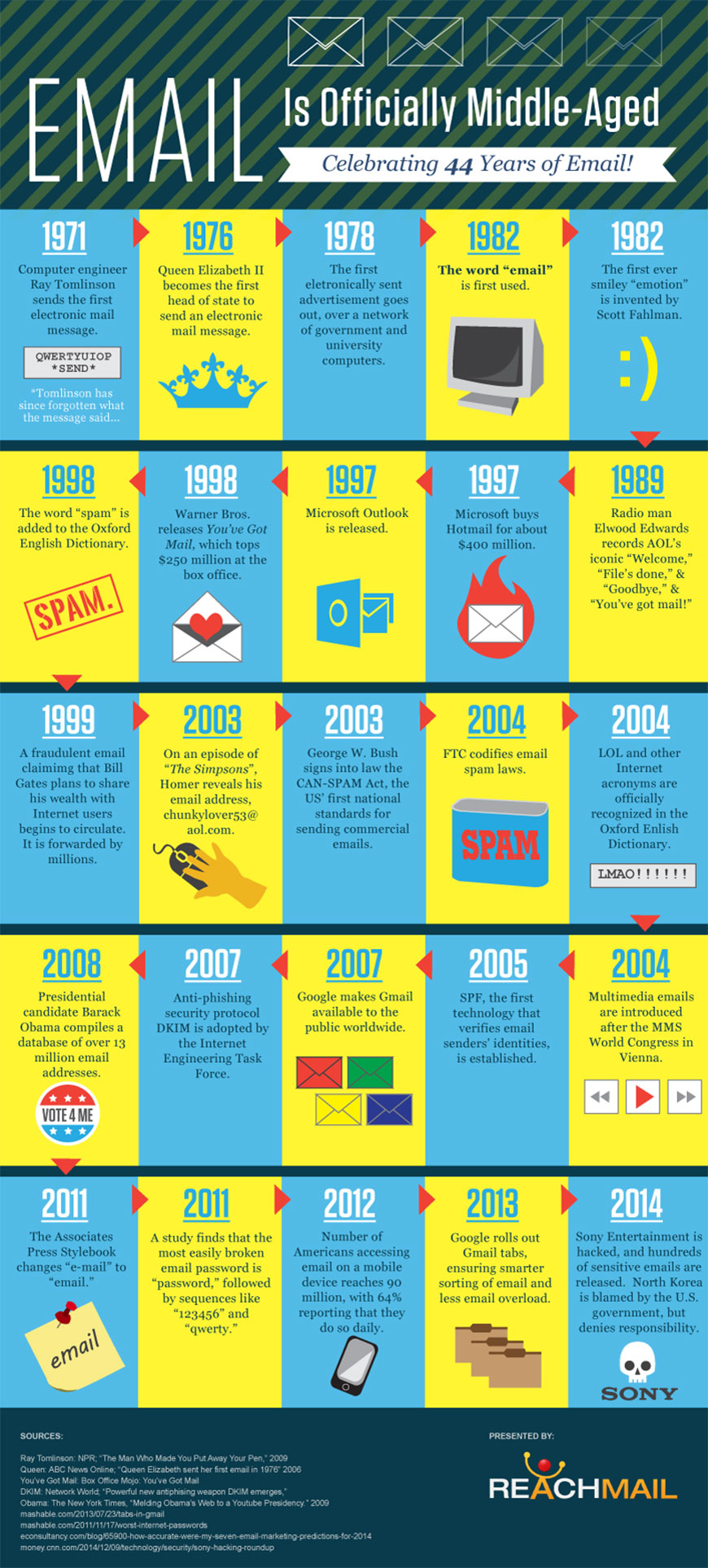 history-of-email-by-ReachMail-870