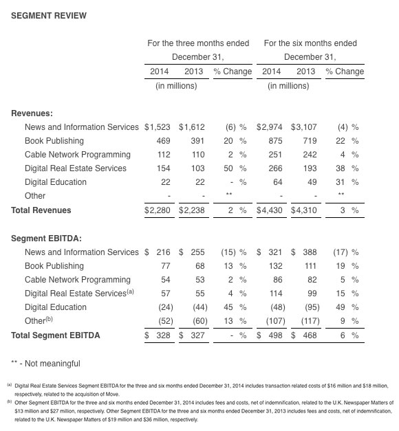 NewsCorp-Q2-earnings