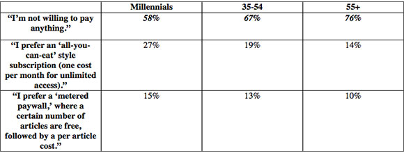 Millennials reluctant to pay for newspaper content, says ...