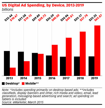 Mobile-eMarketer-3-2015