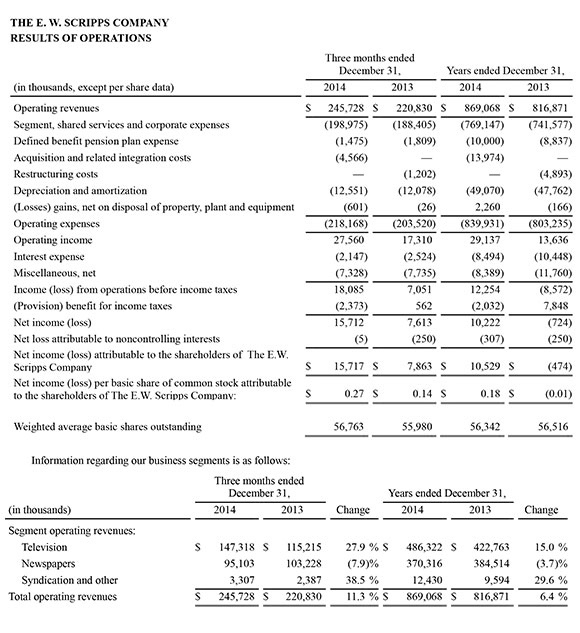 Scripps-earnings-Q4-2014