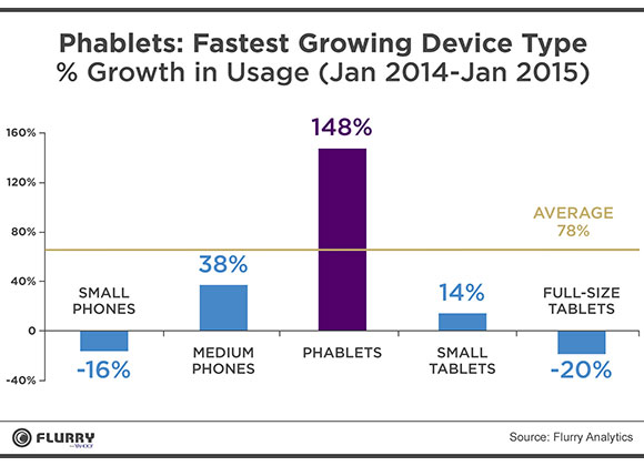 phablet_fastest_grow_hires_v1