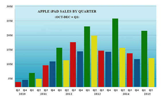 Apple-iPad-sales-ChartQ2-2015_b