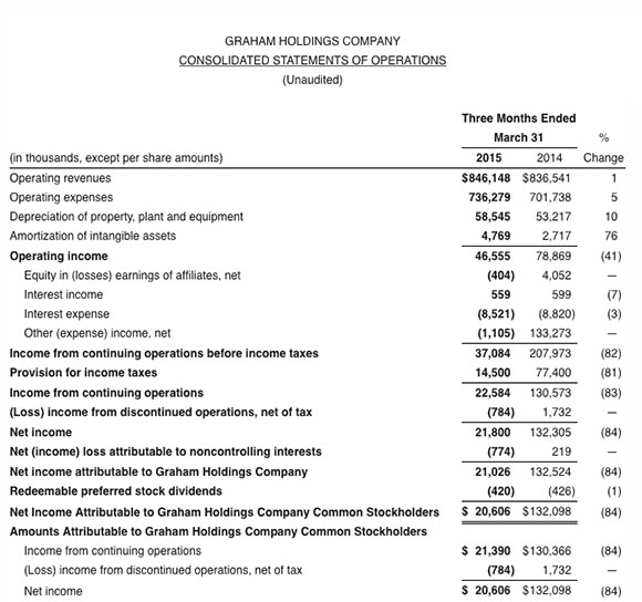 GrahamHOldings-Q12015