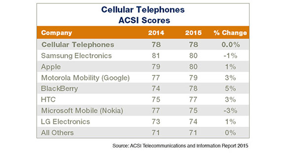 CellPhone-ACSI