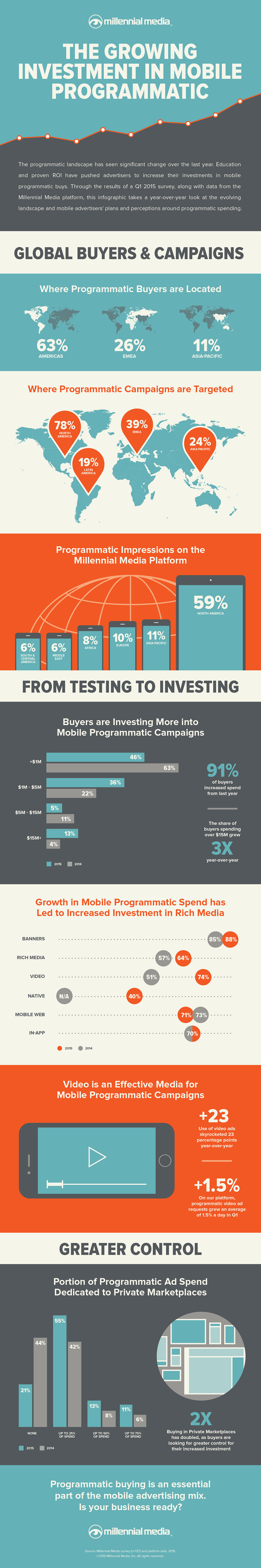 Millennial-Media-The-Growing-Investment-Mobile-Programmatic-Infographic-1160