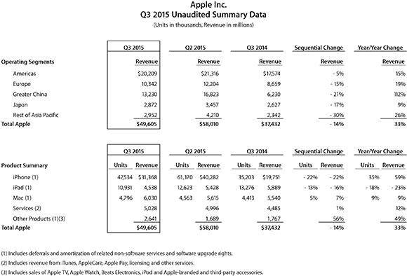 Apple-q3-2015-segments