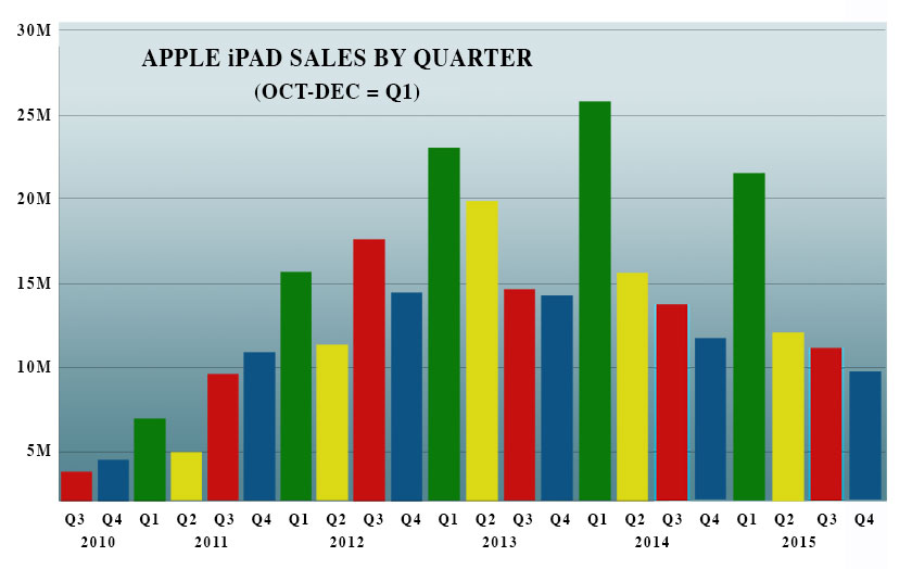 Apple-iPad-sales-102015