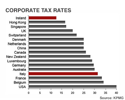 corporation-tax-rates-kpmg