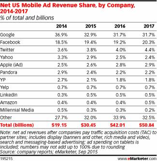 2016-ads-emarketer_mobile