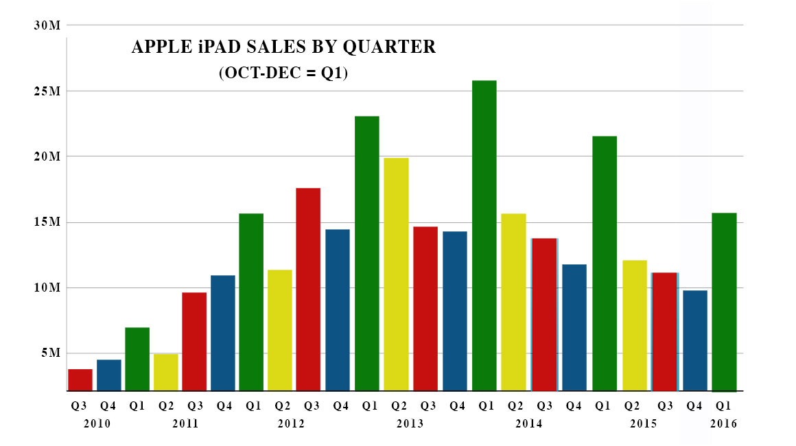 Apple earnings another record, but dark clouds now on ...