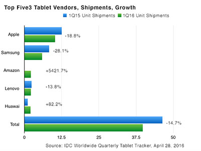 TabletSalesw-IDC-Q1-16