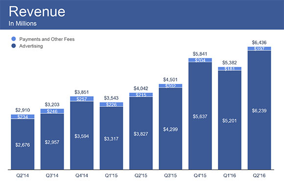FB-Q216-Earnings-Slides-8