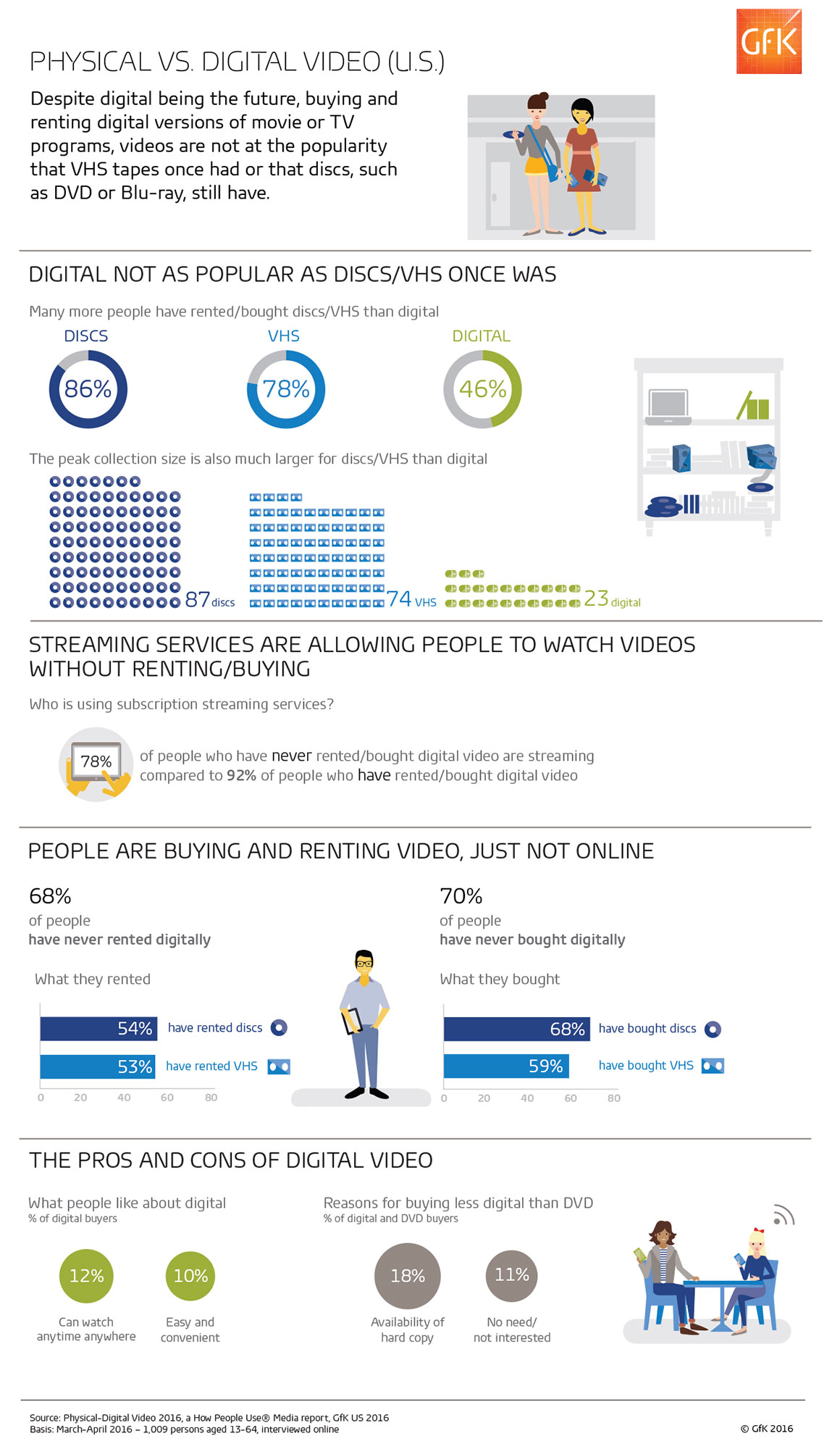 GfK_Physical-Digital_Video_Report_2016_Infographic-1160
