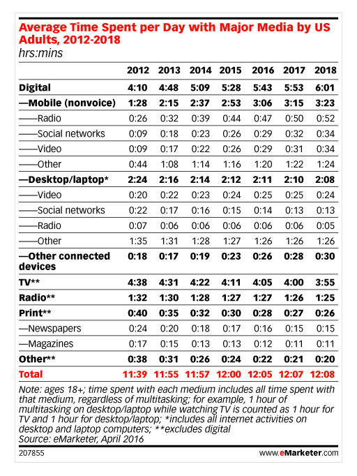 2-emarketer-stats-cited