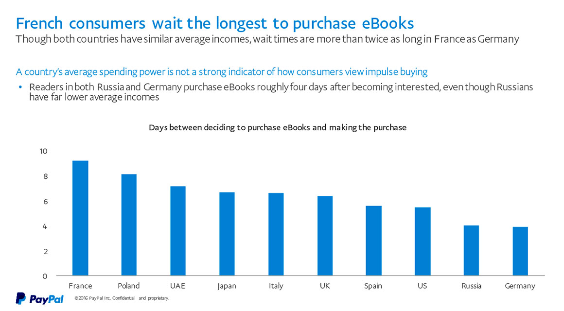 Paypal study finds two thirds of ebook buyers prefer format for paypal global 1 1160 fandeluxe Choice Image