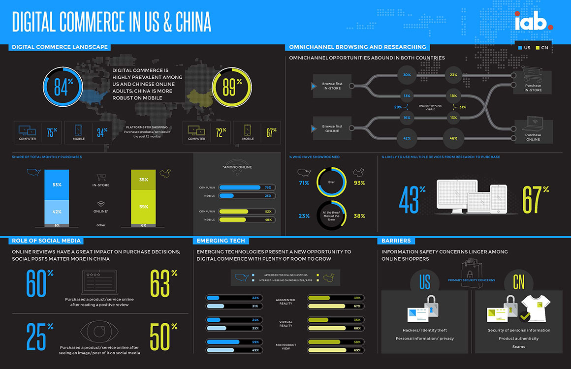 understanding-digital-commerce-in-the-us-china-3-1160