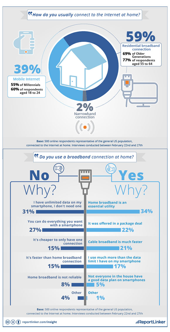 Wired or Wireless: A ReportLinker survey asks consumers how they ...