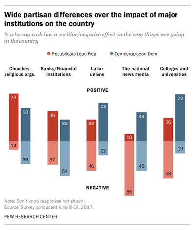Views on higher education depend on political leanings, according to Pew survey